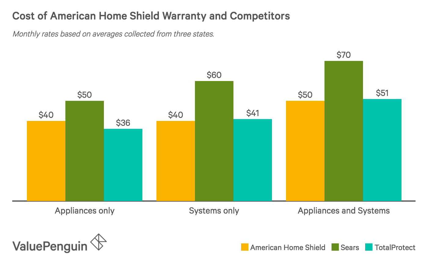 American Home Shield Review: Customer Complaints Make This Home