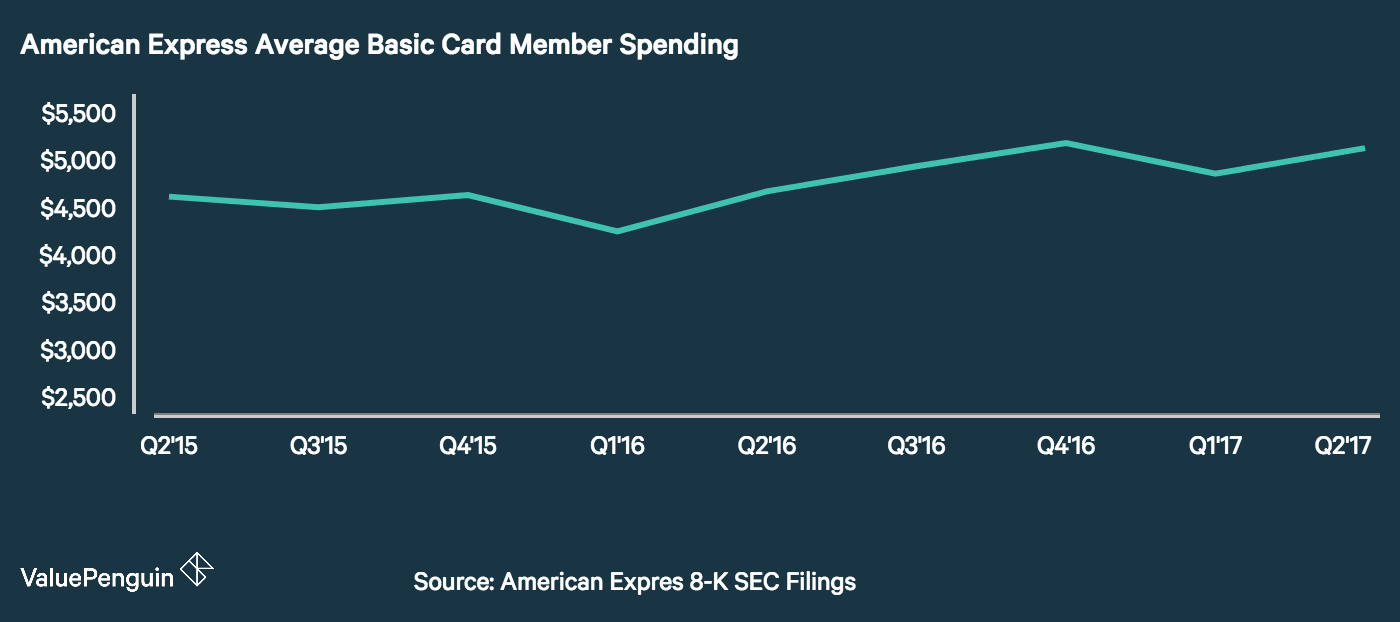 A graph showing how much the average Amex cardholder charges to their card each month.