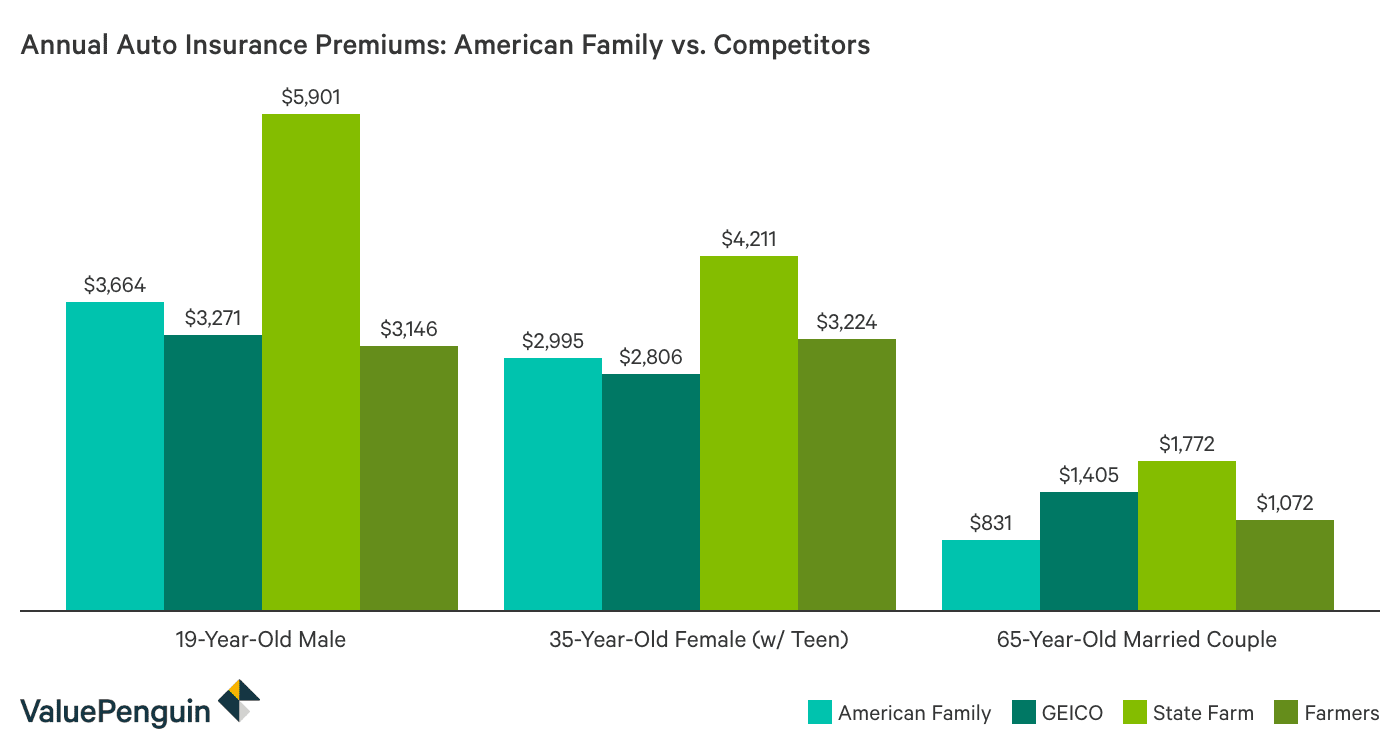 How Cheap Are American Family's Insurance Quotes