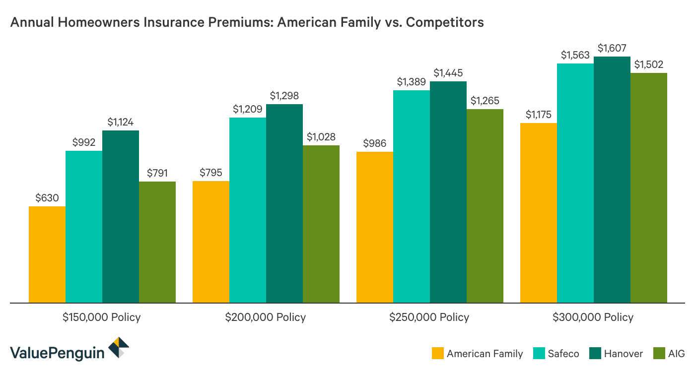 How Do American Family's Homeowners Insurance Quotes Compare to Other Insurers?
