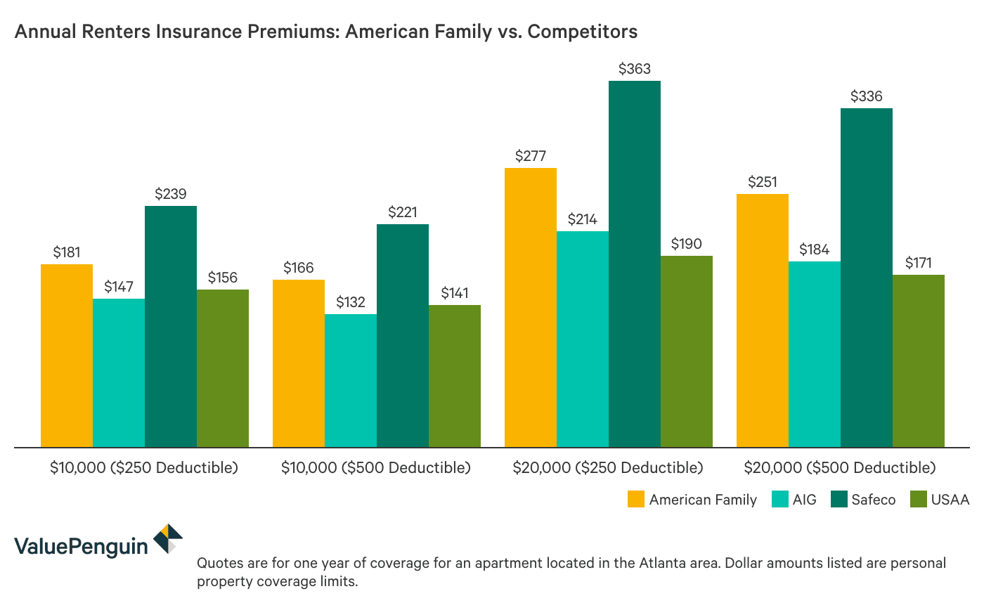 Column chart comparing the costs of American Family renters insurance with three other companies