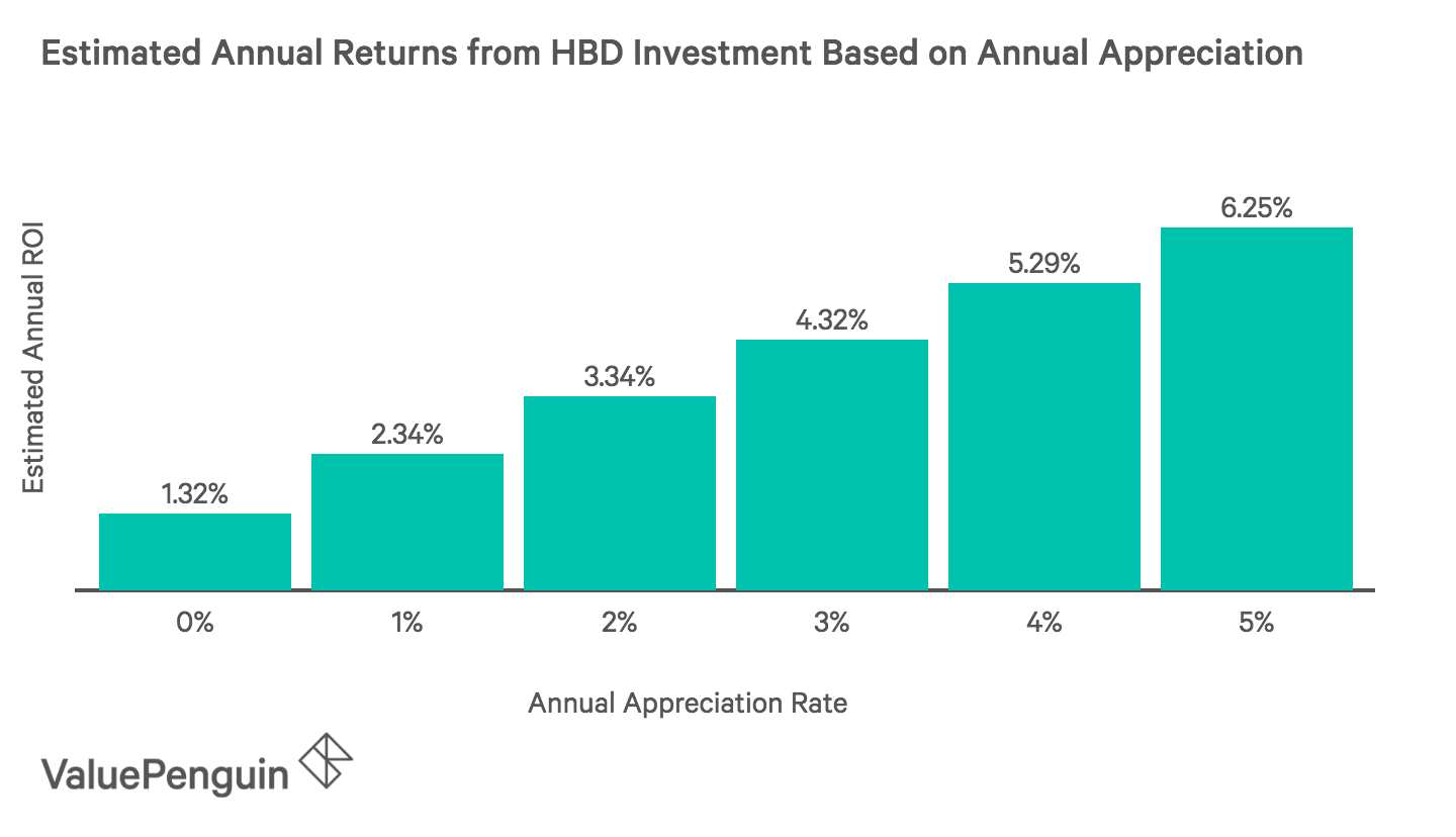 Estimated Annual Returns from HBD Investment Based on Annual Appreciation