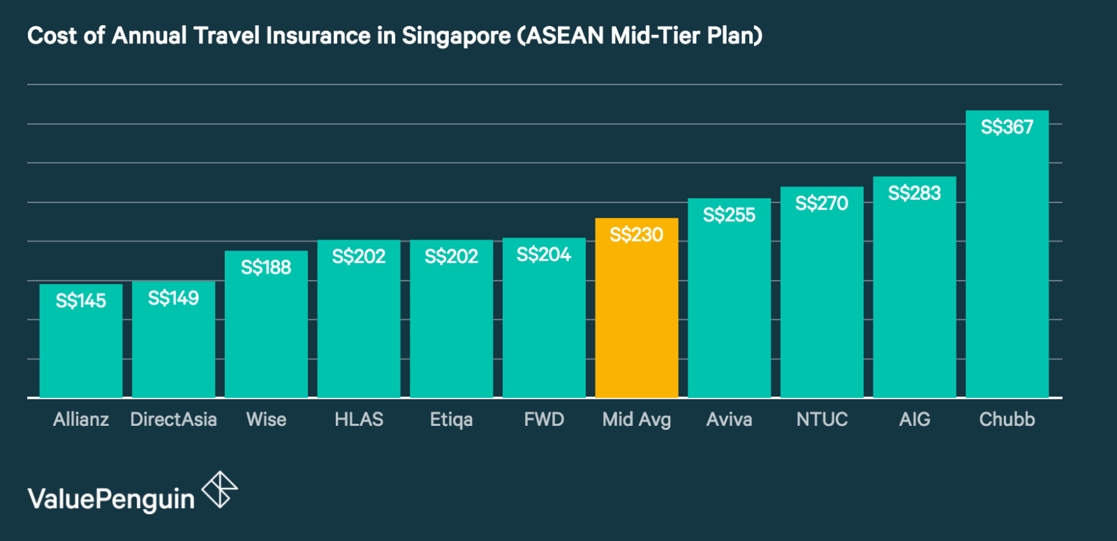 This graph shows the best annual travel insurance plans in Singapore