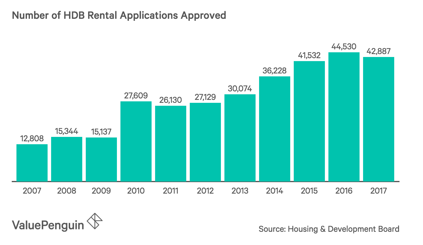 Number of HDB Rental Applications Approved