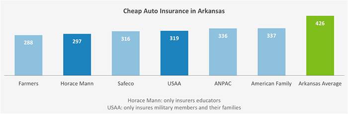 Image of: Comparison Find The Cheapest Auto Insurance Quotes In Your Area Irish Life Who Has The Cheapest Auto Insurance Quotes In Arkansas Valuepenguin