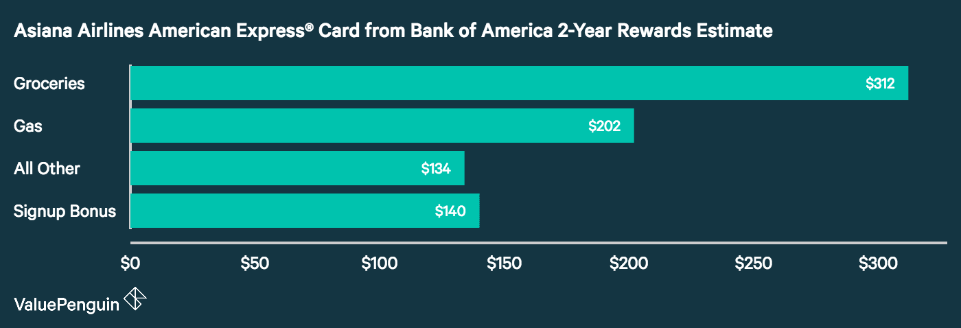 A  graph showing how many rewards the average consumer can earn with the Asiana Airlines Credit Card
