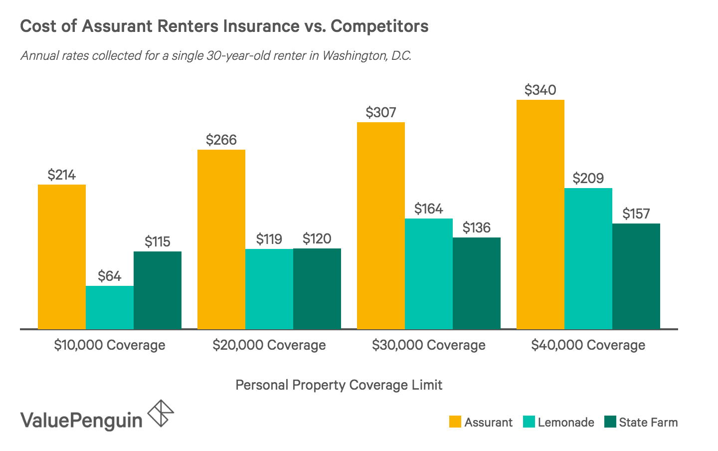 Assurant Renters Insurance Review Expensive Coverage With