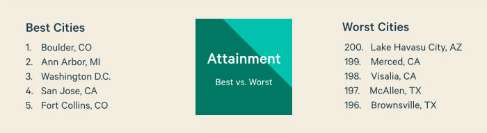 Best vs. Worst Attainment Cities