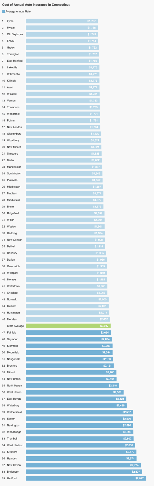 A list of 69 places in Connecticut ranked in the order of cheapest to most expensive cost to buy a year of auto insurance coverage.