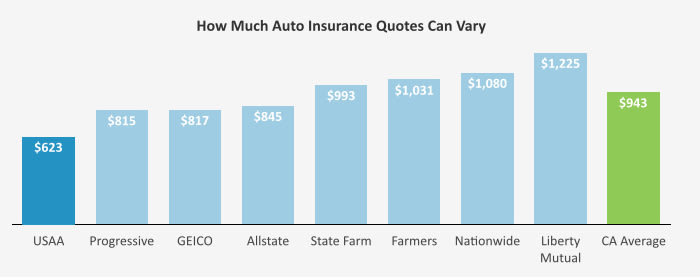 This graph shows how drivers' car insurance quotes can vary across the national carriers in California