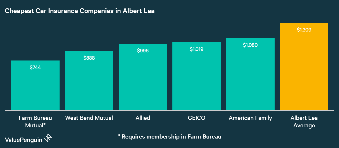 The companies with the five best rates in Albert Lea for car insurance are shown in this chart, and compared to the city average