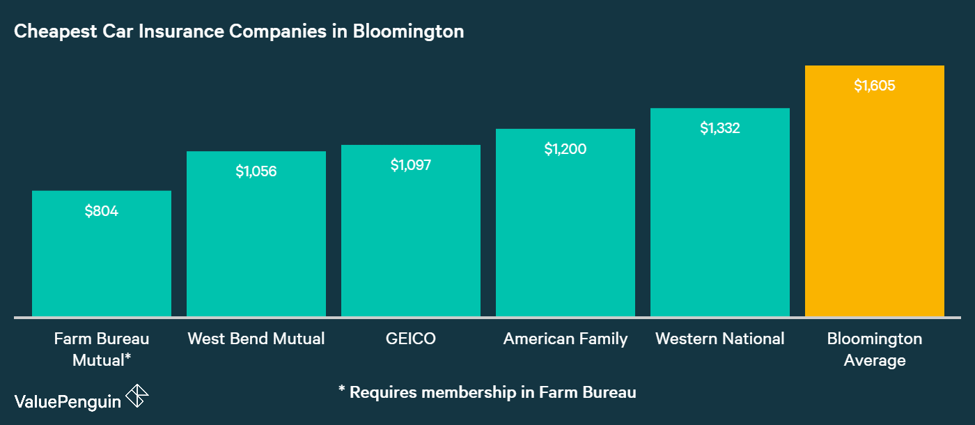 This graph shows the five companies in Bloomington with the most affordable auto insurance rates