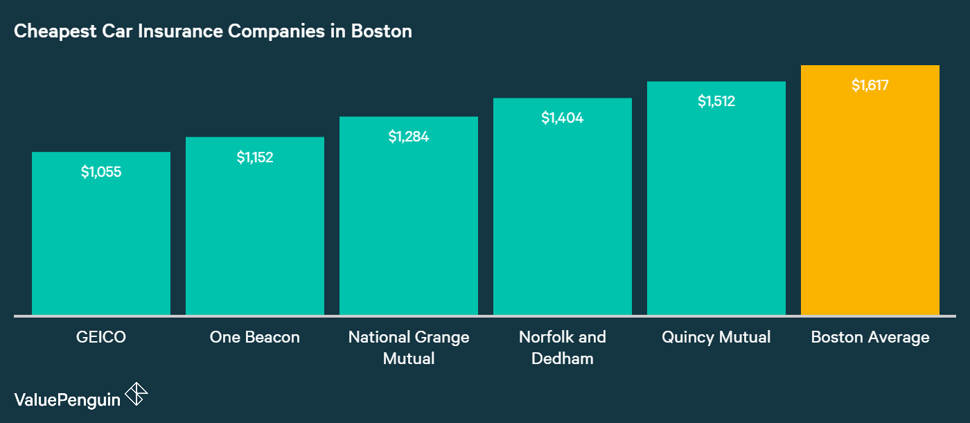 This chart ranks the top five auto insurance providers in Boston with the cheapest rates