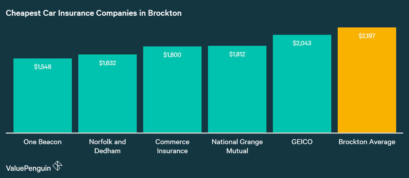 This graph ranks the five most affordable insurance companies in Brockton for car insurance based on their annual premiums