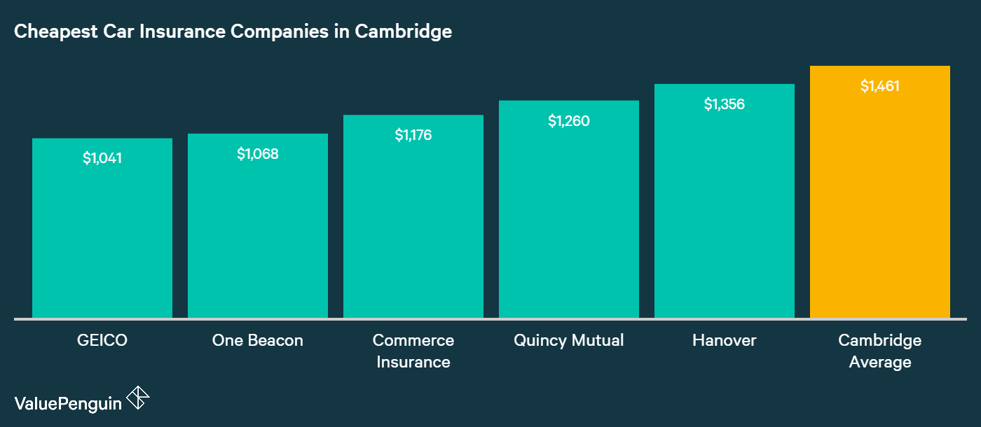 This graph ranks the lowest cost auto insurance providers in Cambridge based on their annual premiums
