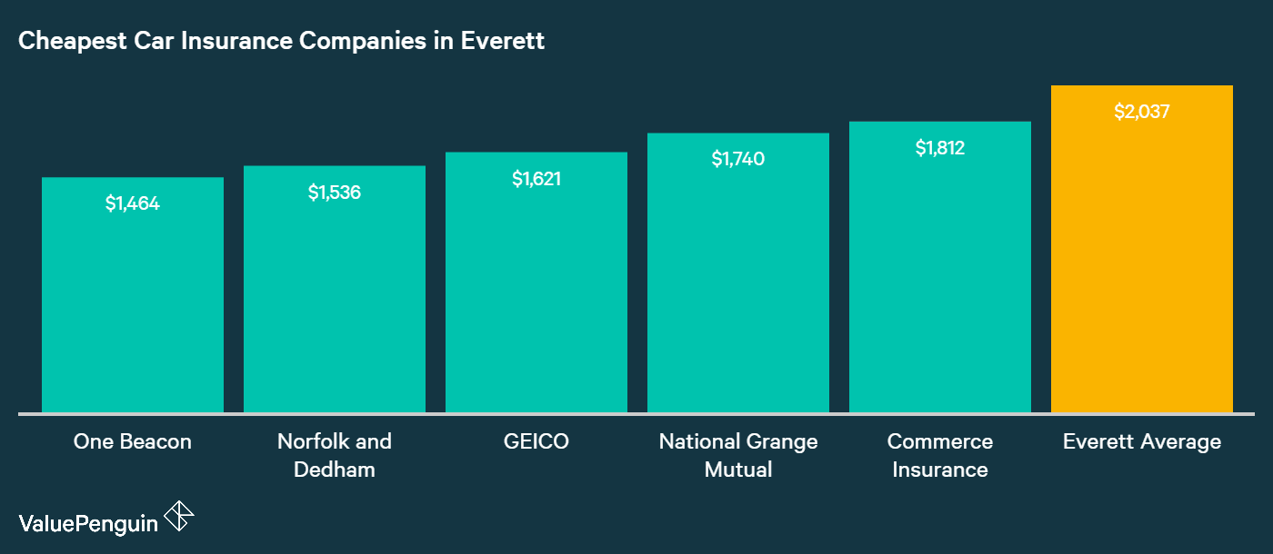 This graph ranks the five cheapest companies in Everett based on their annual premiums for car insurance.