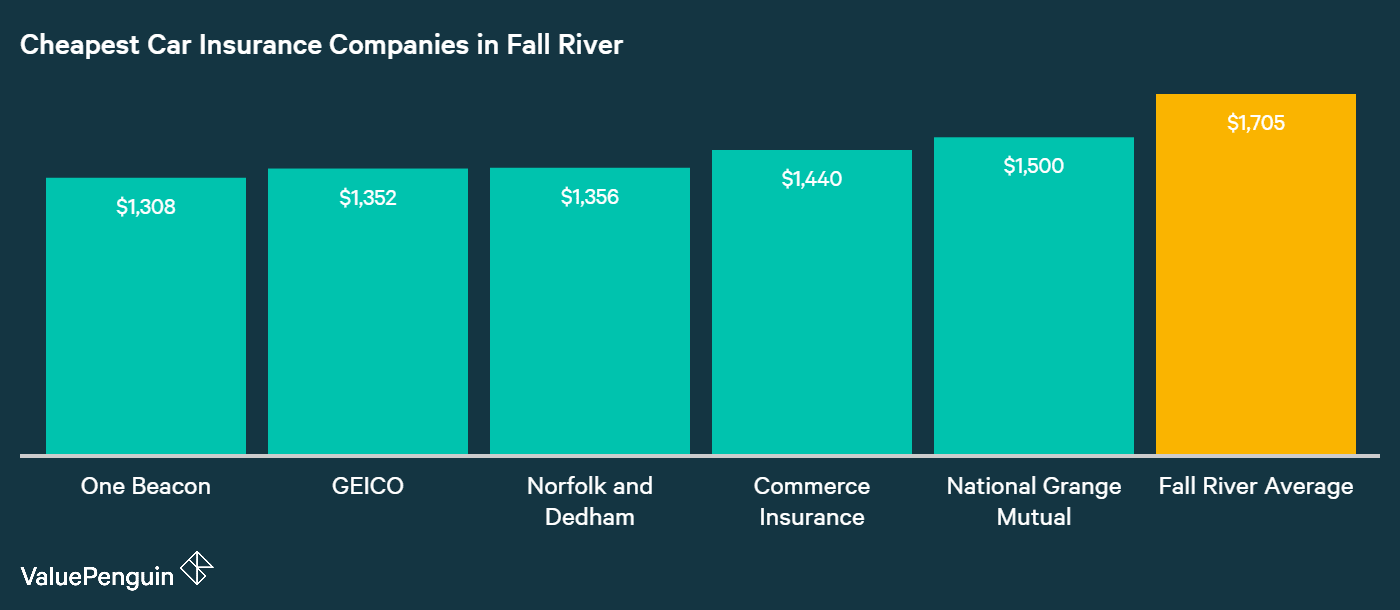 This graph displays the costs and names of the five cheapest companies for car insurance in Fall River, MA
