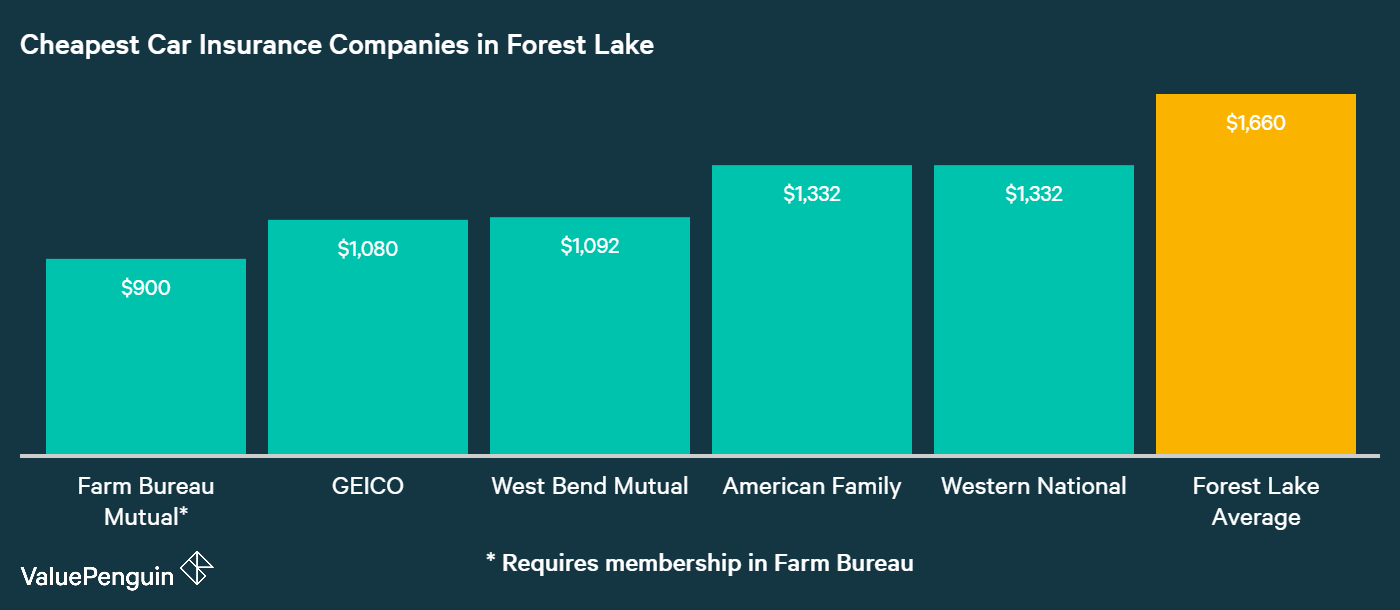 This graph lays out the auto insurance companies in Forest Lake with the best rates for our sample drivers