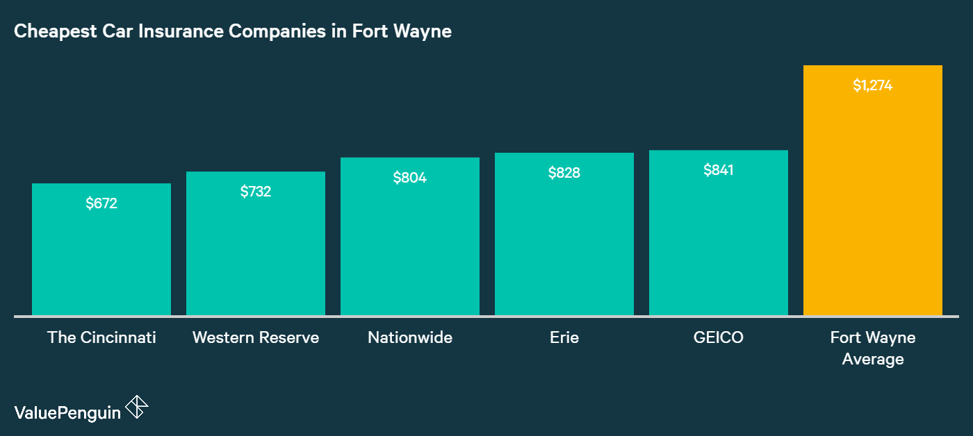 This chart shows which car insurance companies in Fort Wayne had the lowest annual rates compared to the citywide average.