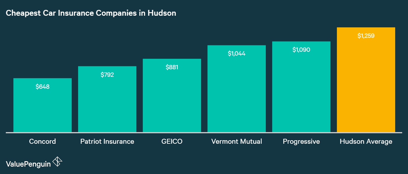 The five auto insurance providers in Hudson, NH with the cheapest annual premiums