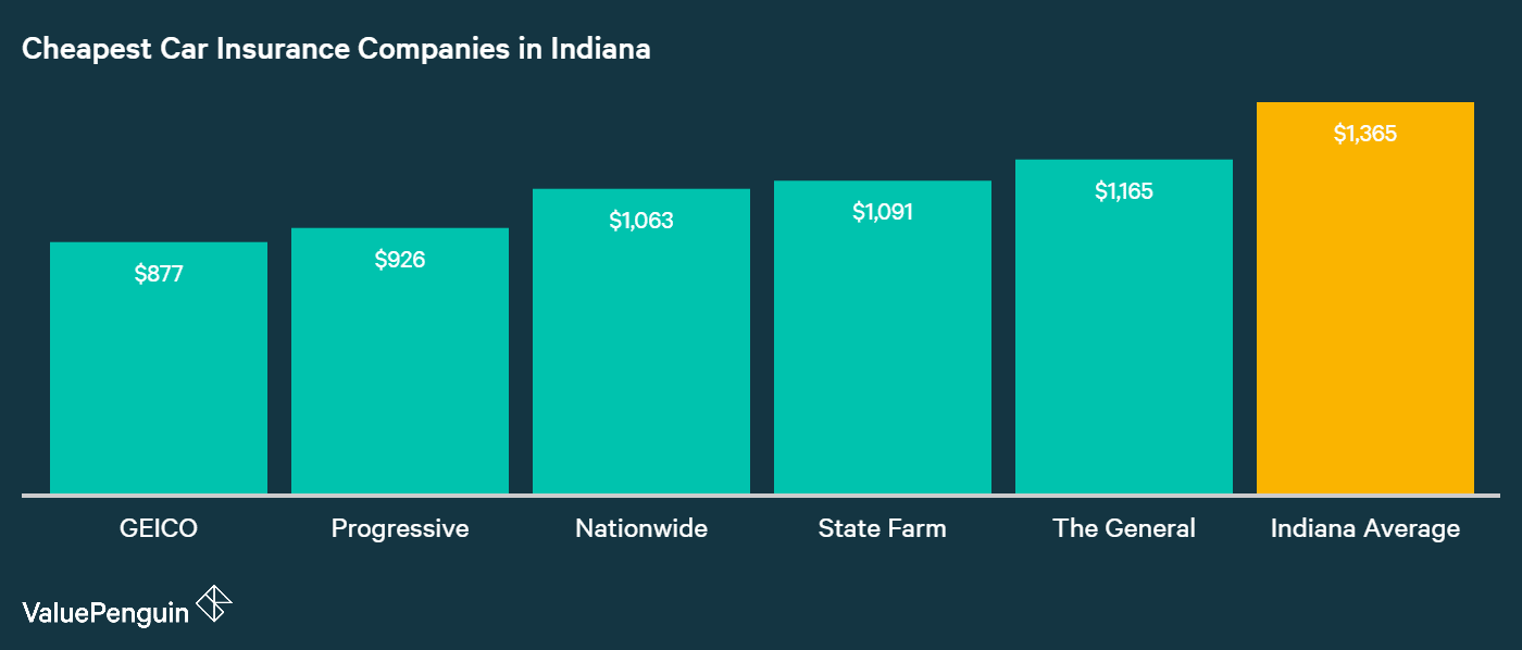 This graph shows the five cheapest car insurance companies in the state of Indiana for the year 2017.