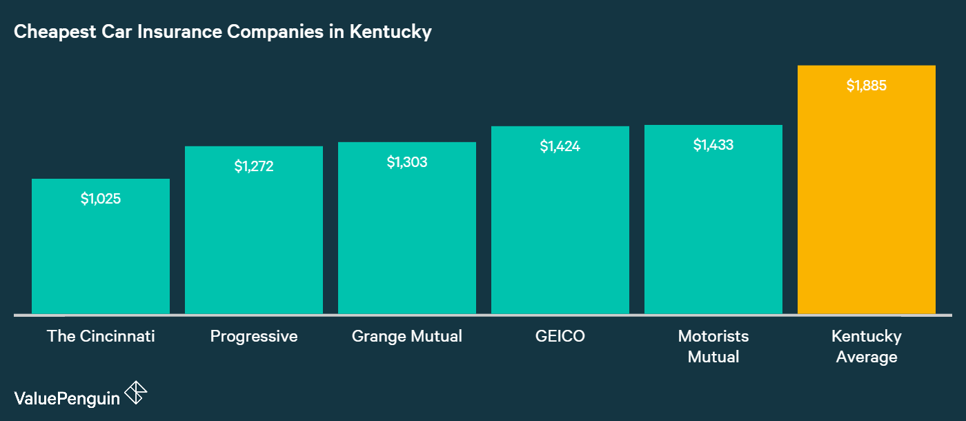 This graph shows who offers the most affordable car insurance rates in Kentucky.