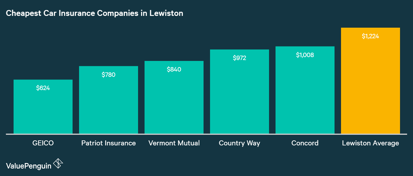 This graph shows the five companies with the most affordable car insurance coverage in Lewiston and compares them to the overall average cost of insurance.