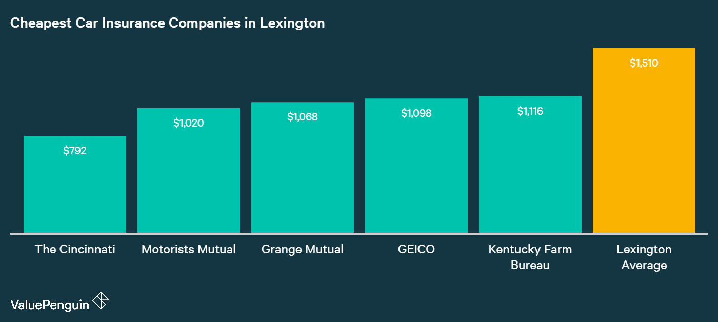 The Cincinnati, Motorists Mutual and Grange Mutual rank with the three lowest rates, as we show in this graph of the cheapest car insurers in Lexington.