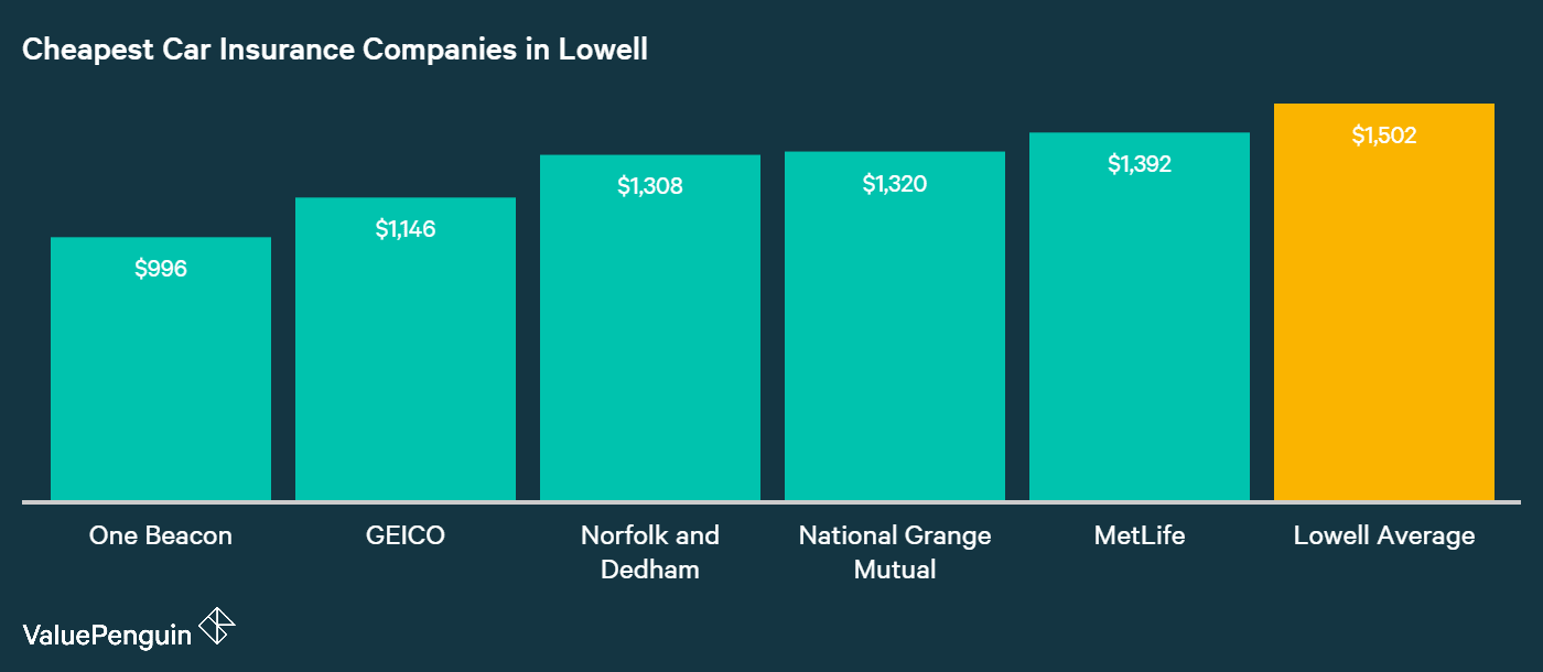This chart shows which companies in Lowell, MA have the most affordable auto insurance costs