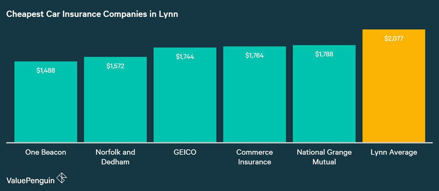 This graph shows the five providers in Lynn, MA with the lowest annual premiums for car insurance
