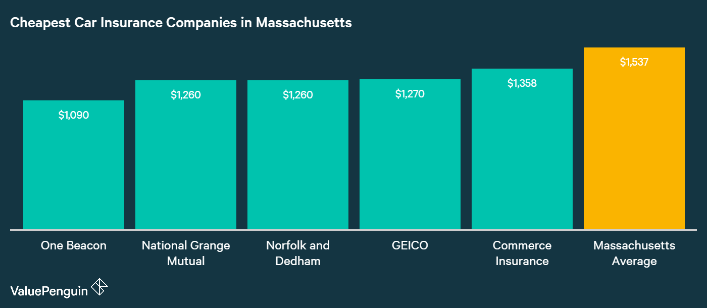 Image of: Sunlife Quotes This Graph Shows Which Five Car Insurance Companies In Massachusetts Have The Lowest Rates And Hiscox Who Has The Cheapest Auto Insurance Quotes In Massachusetts