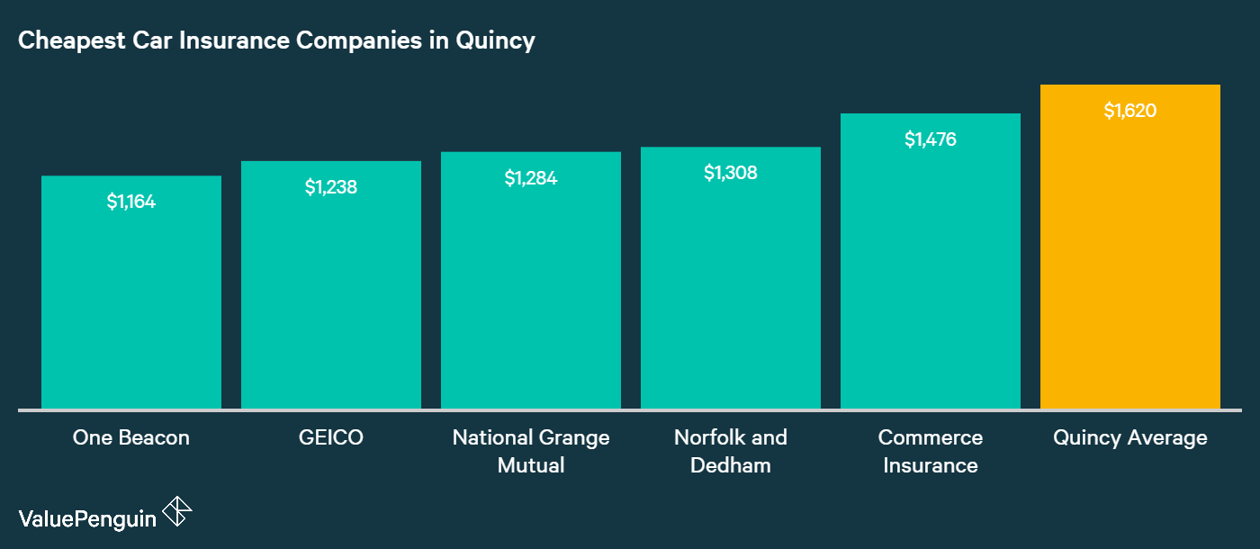This graph answers the question of which companies have the lowest auto insurance premiums in Quincy, MA.