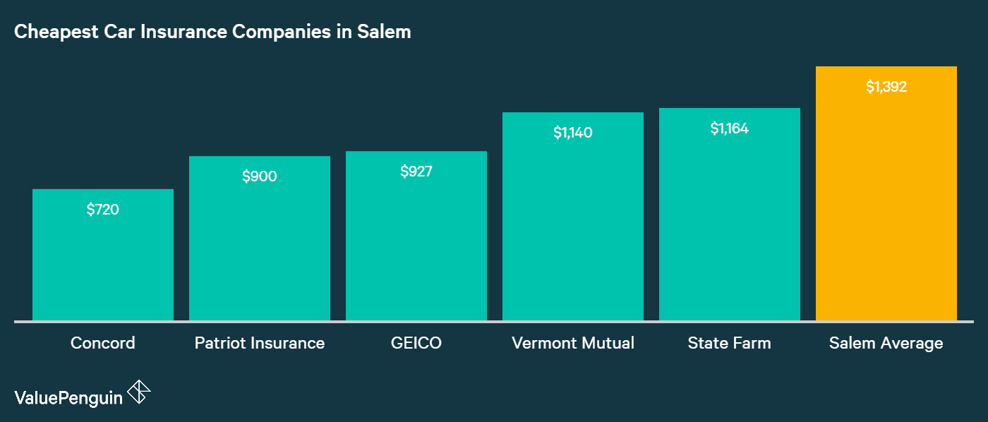 This graphic shows the five most affordable car insurance companies in Salem,NH