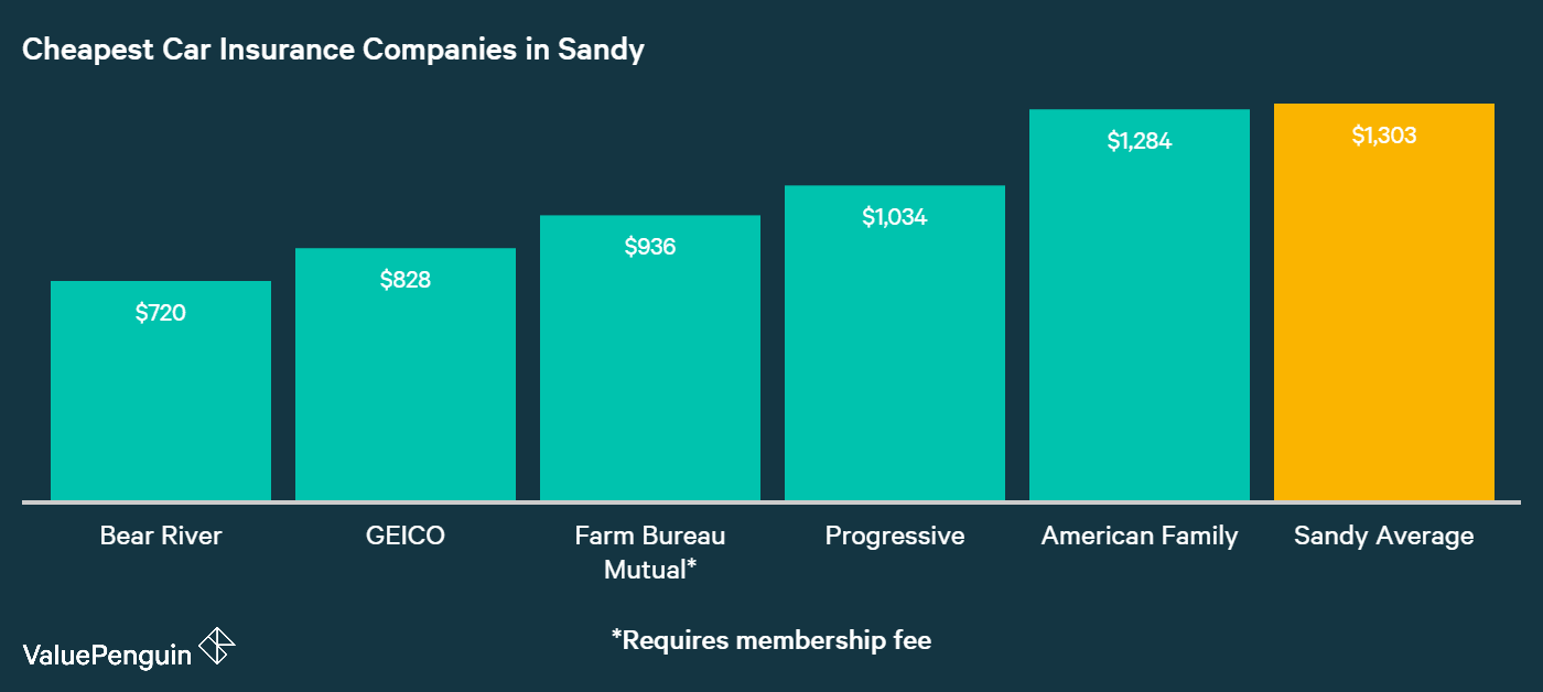 As this graph illustrates, Bear River, GEICO, Farm Bureau, Allied, and American Family had the five cheapest rates for car insurance in Sandy.
