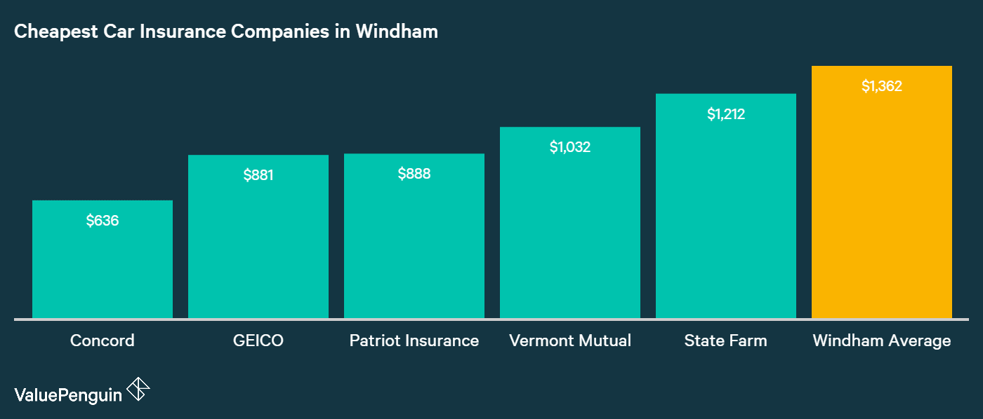 This graph lines up the car insurance providers in Windham with the lowest annual rates, and compares them to the city average