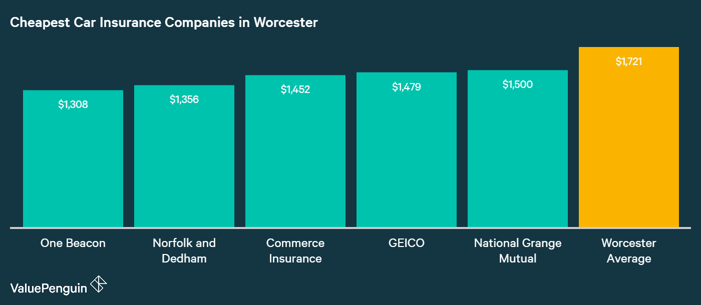 This graph shows the average annual cost of auto insurance at the five cheapest companies in Worcester, MA