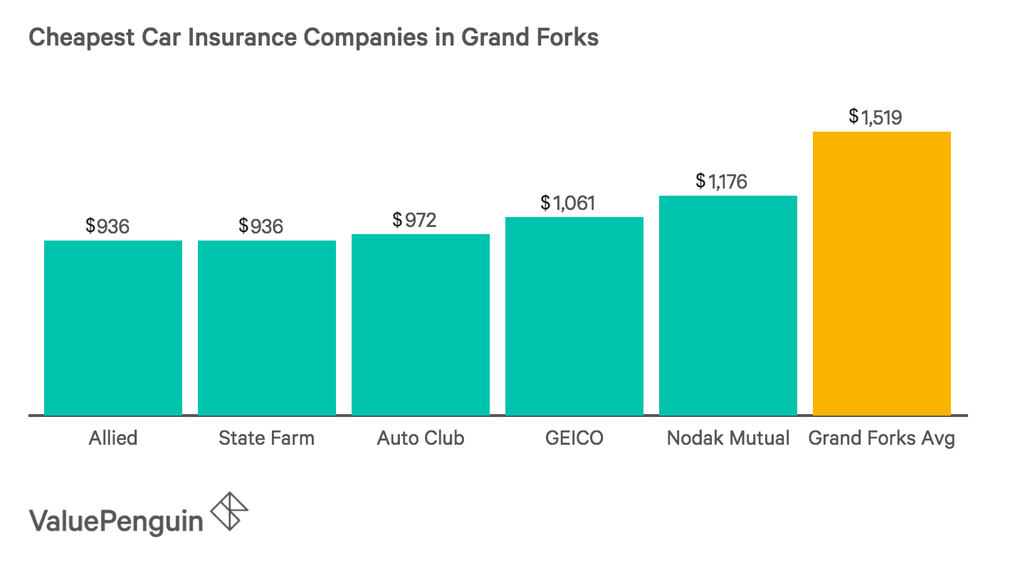 Image of the Five Least Expensive Insurance Companies in Grand Forks