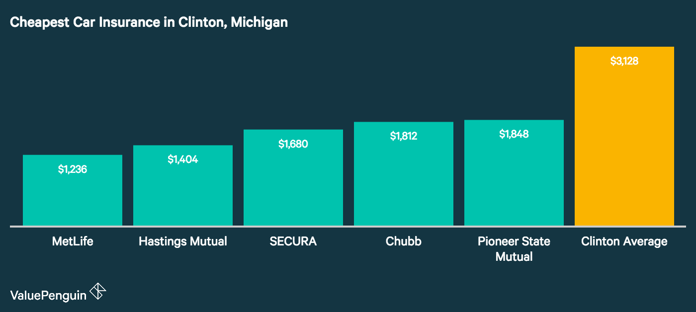 Image displays the five cheapest auto insurers in Clinton, Michigan