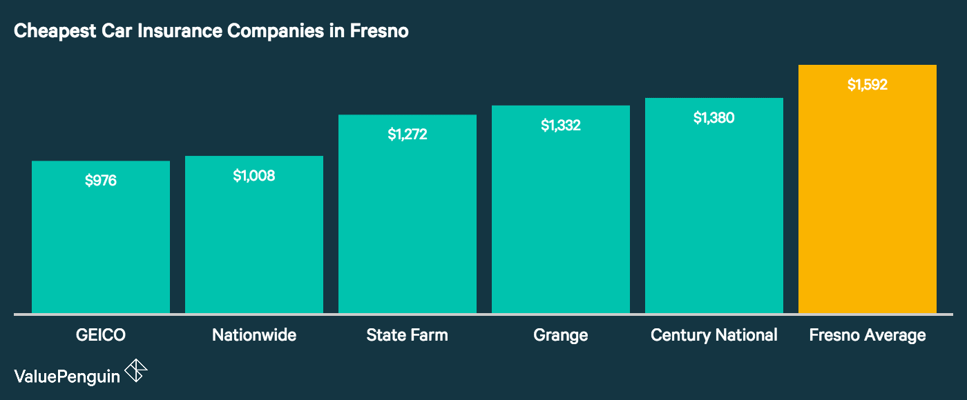 This bar chart shows the five lowest auto insurance rates for our Fresno driver