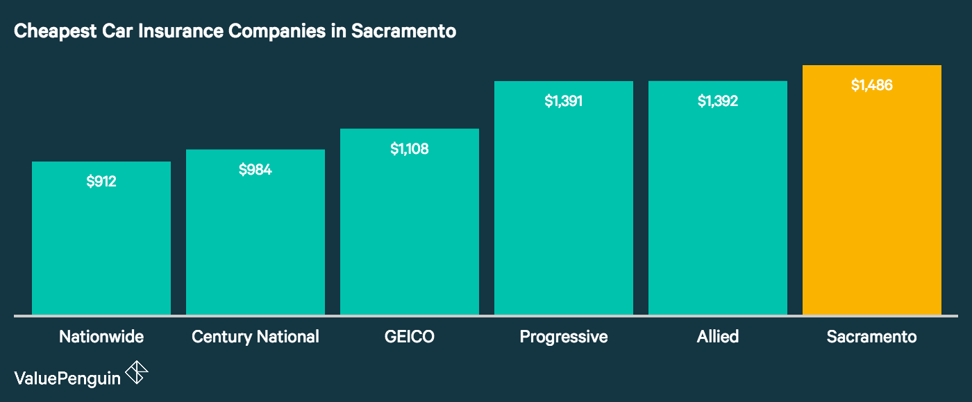 Here are the five companies with the least expensive auto insurance rates in Sacramento, CA.
