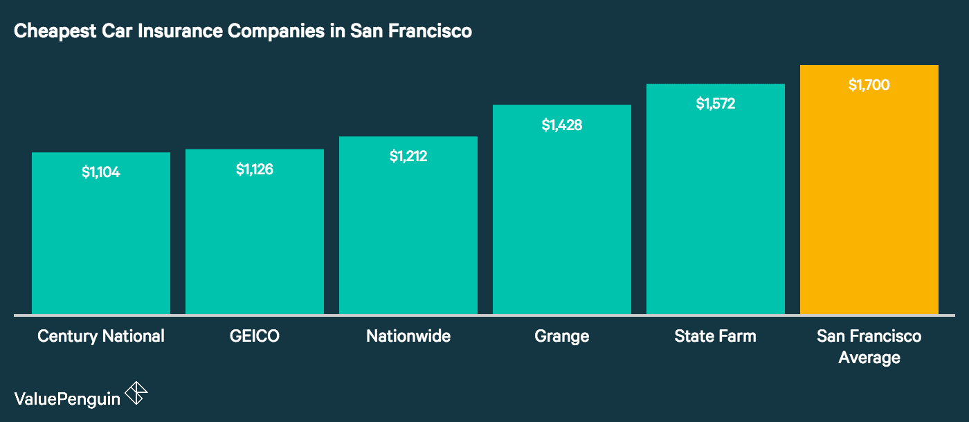This graph highlights the five companies with the best car insurance rates in SF and compares them to the citywide mean.