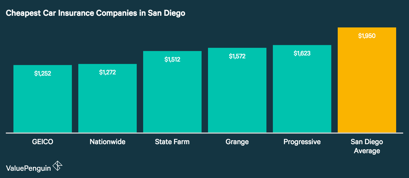 Our graph shows how the top five cheapest auto insurance companies in San Diego stack up to the citywide average.