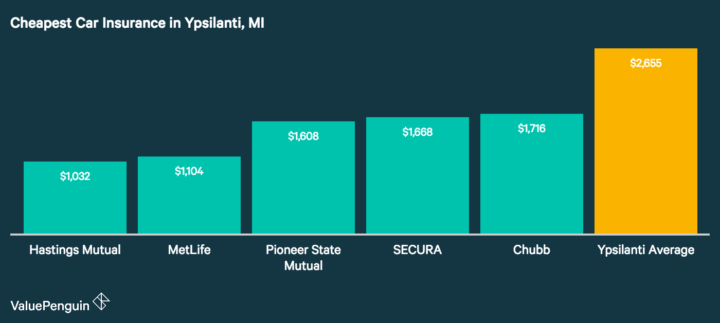 Graph shows the five cheapest insurers in Ypsilanti, Michigan