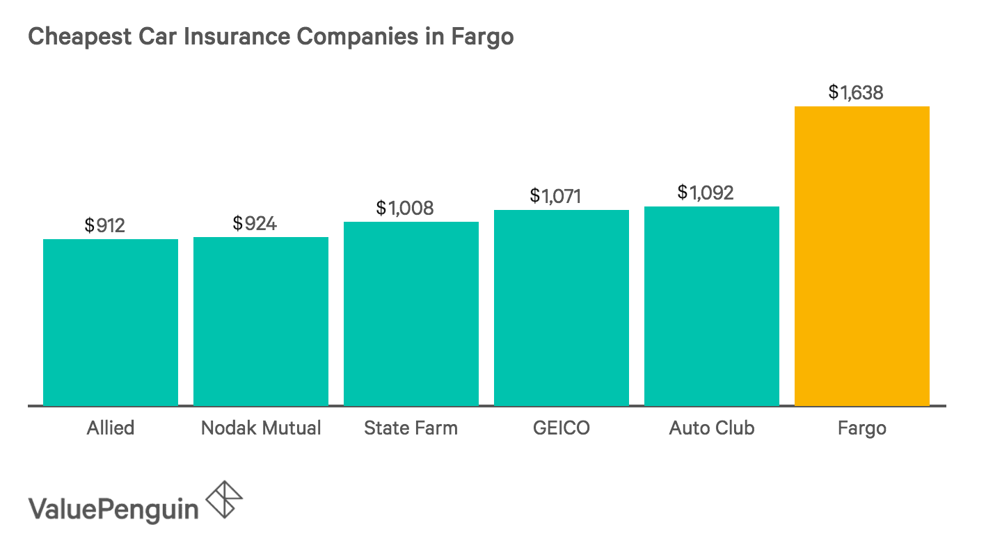 Graph of the Five Companies with the Most Affordable Car Insurance Rates in Fargo
