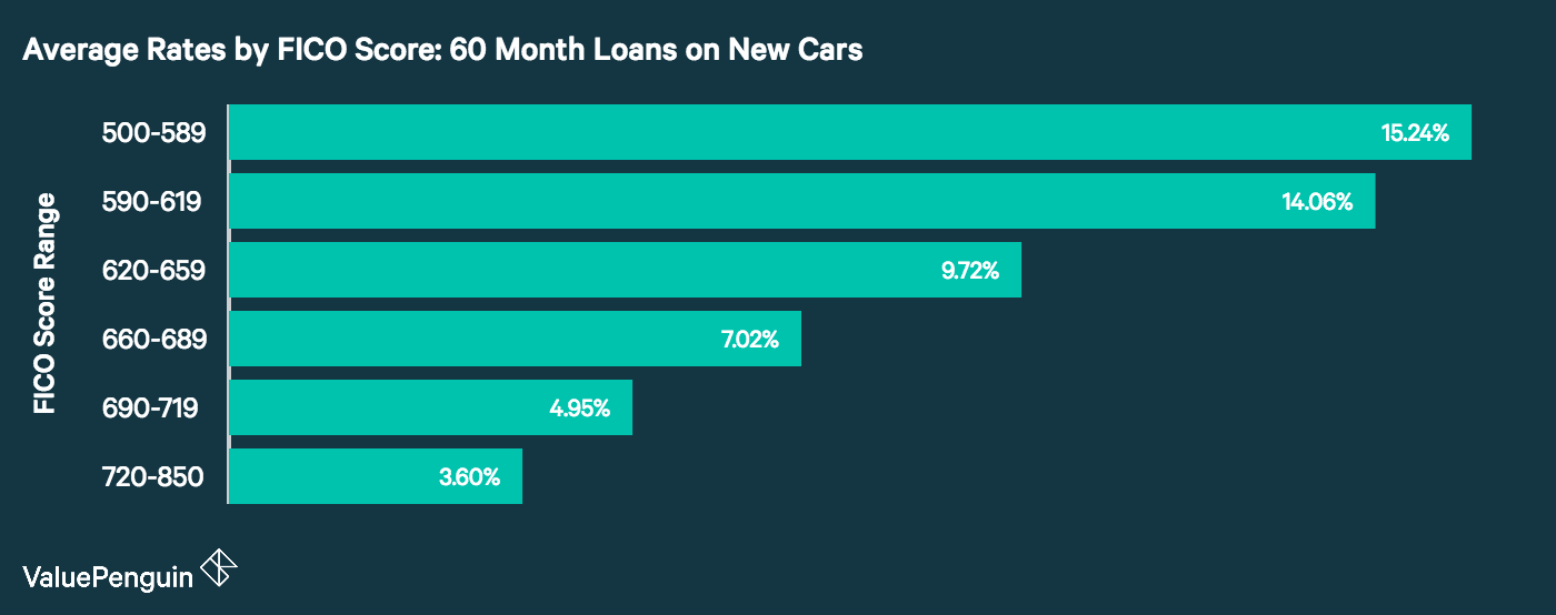 A graph showing the variation in auto loan rates by credit score.