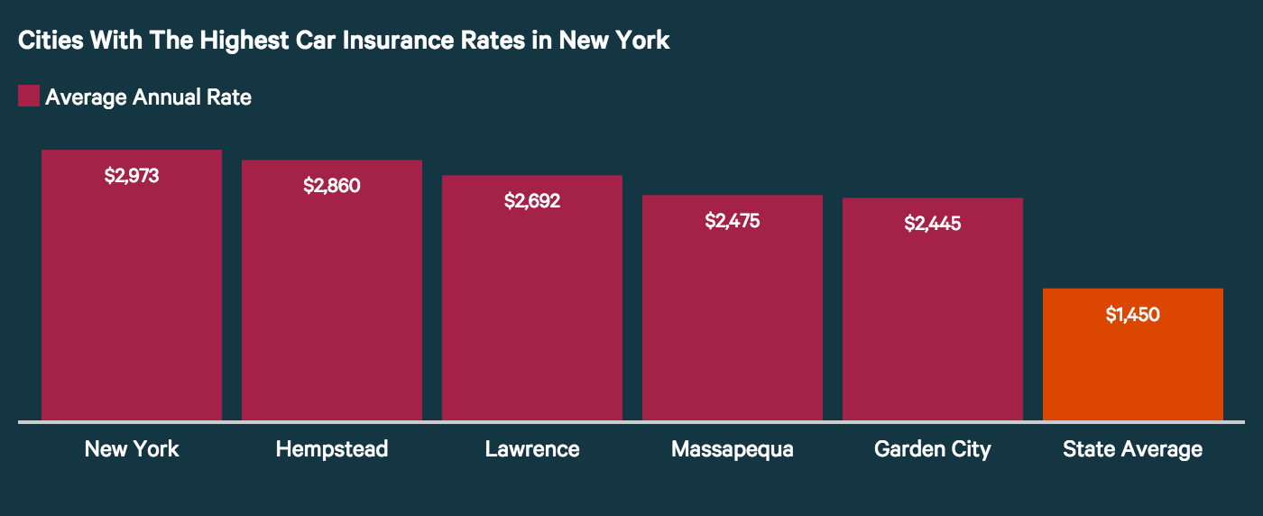 Cities with highest car insurance rates in New York