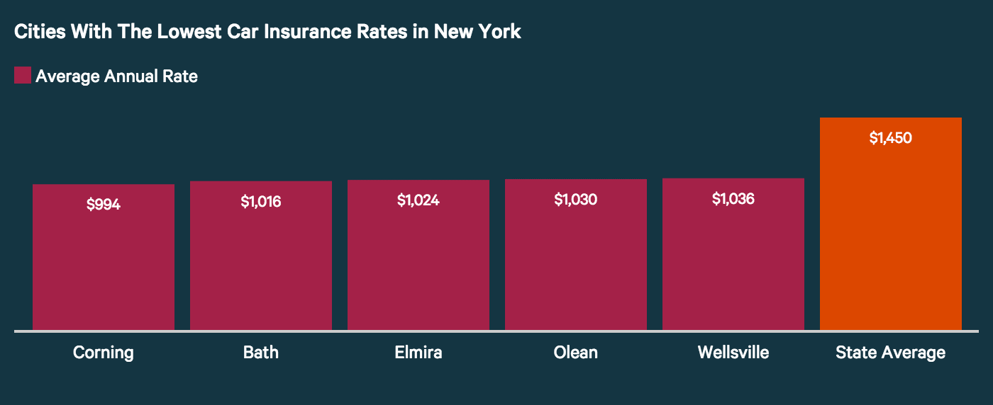 Average Car Insurance >> How Cities In New York Ranked Based On Car Insurance Costs