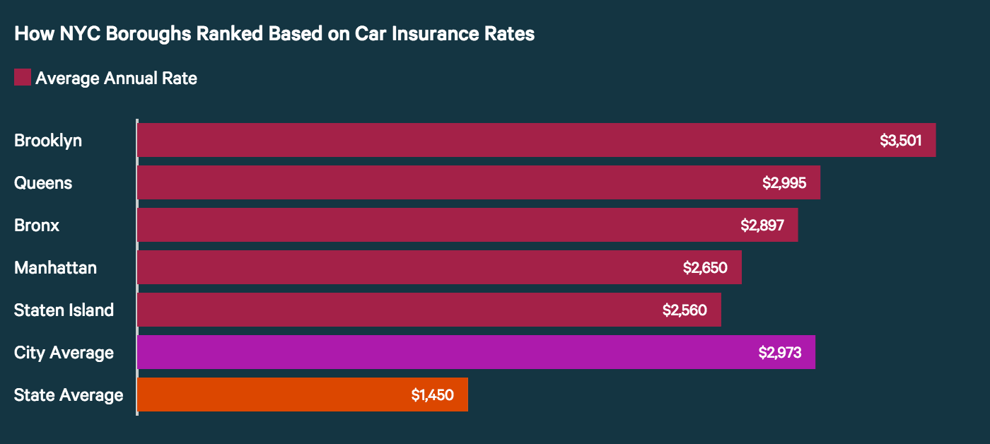 How NYC Boroughs Ranked by Car Insurance
