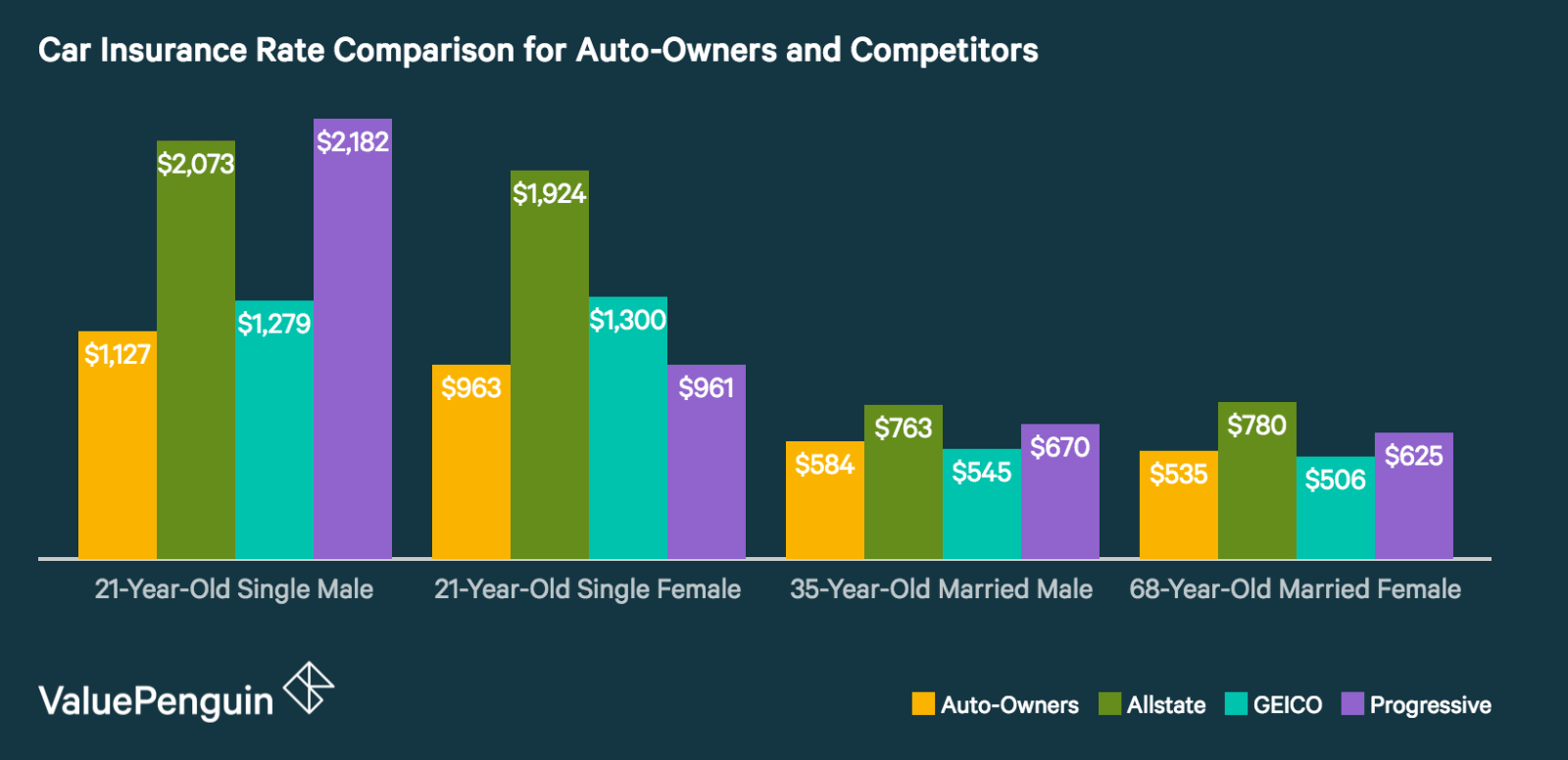 Six-Month Premiums for Auto-Owners Insurance and Competitors