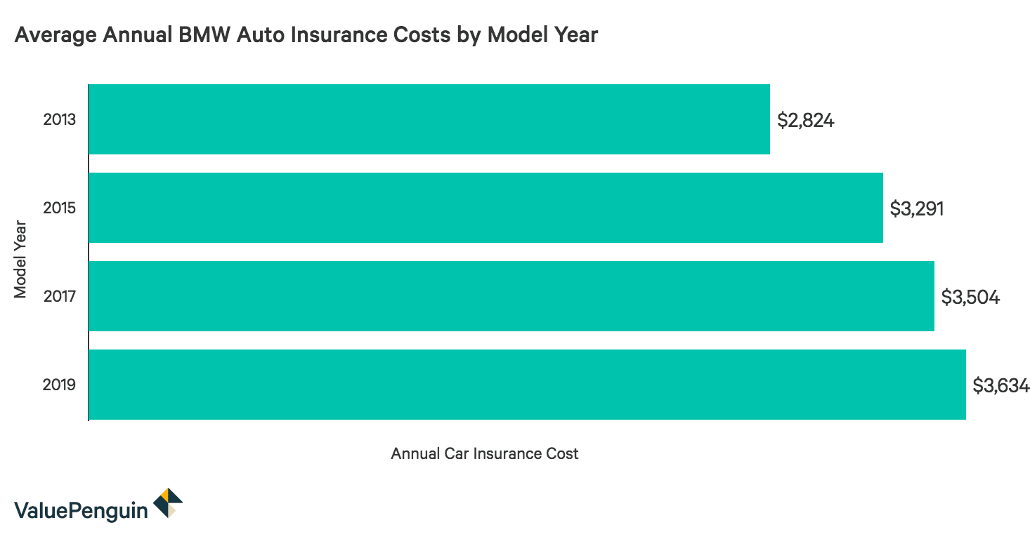How Much Is Insurance >> How Much Is Bmw Insurance Valuepenguin